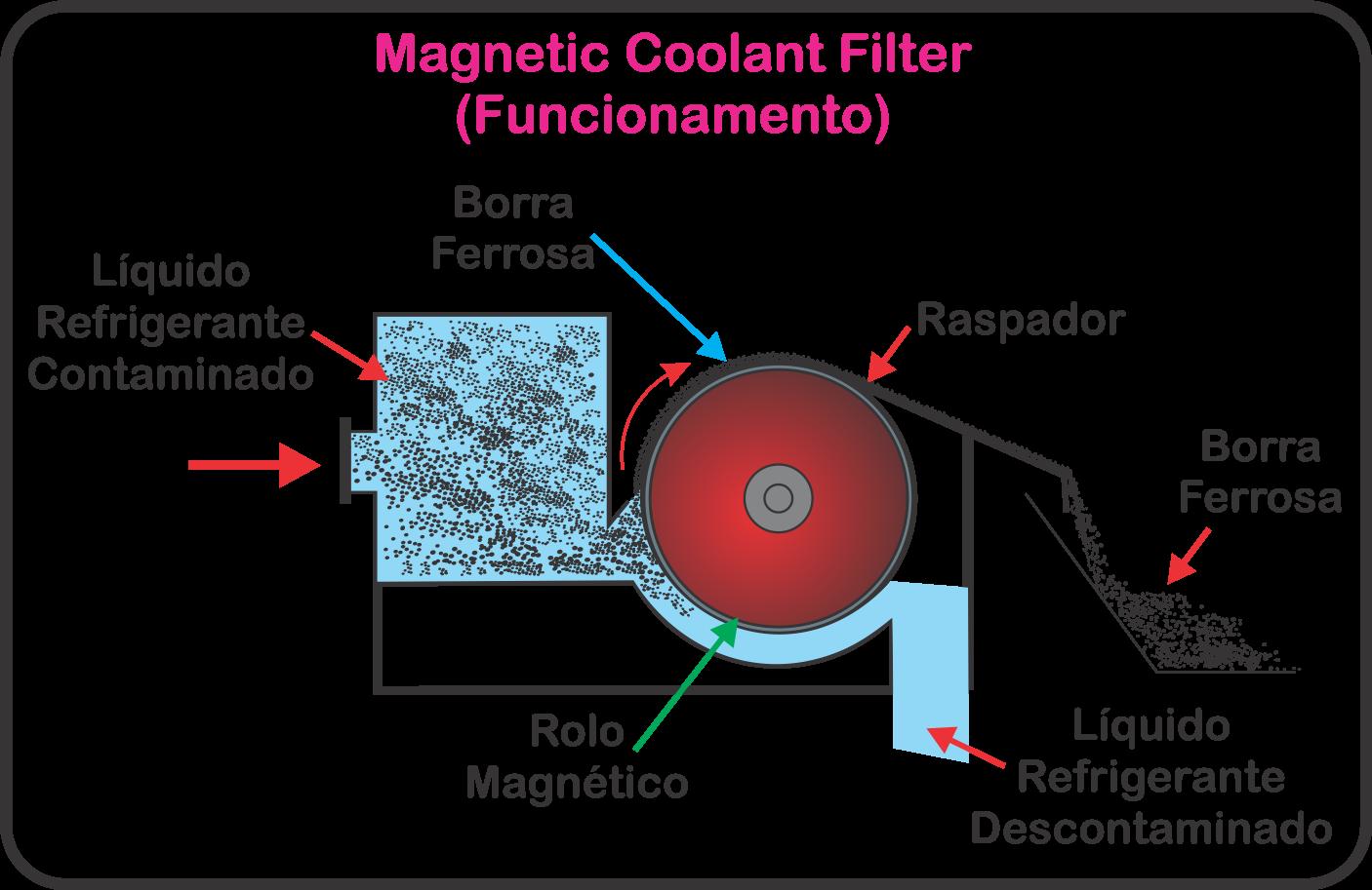 Diagrama de Funcionamento Magnetic Coolant Filter