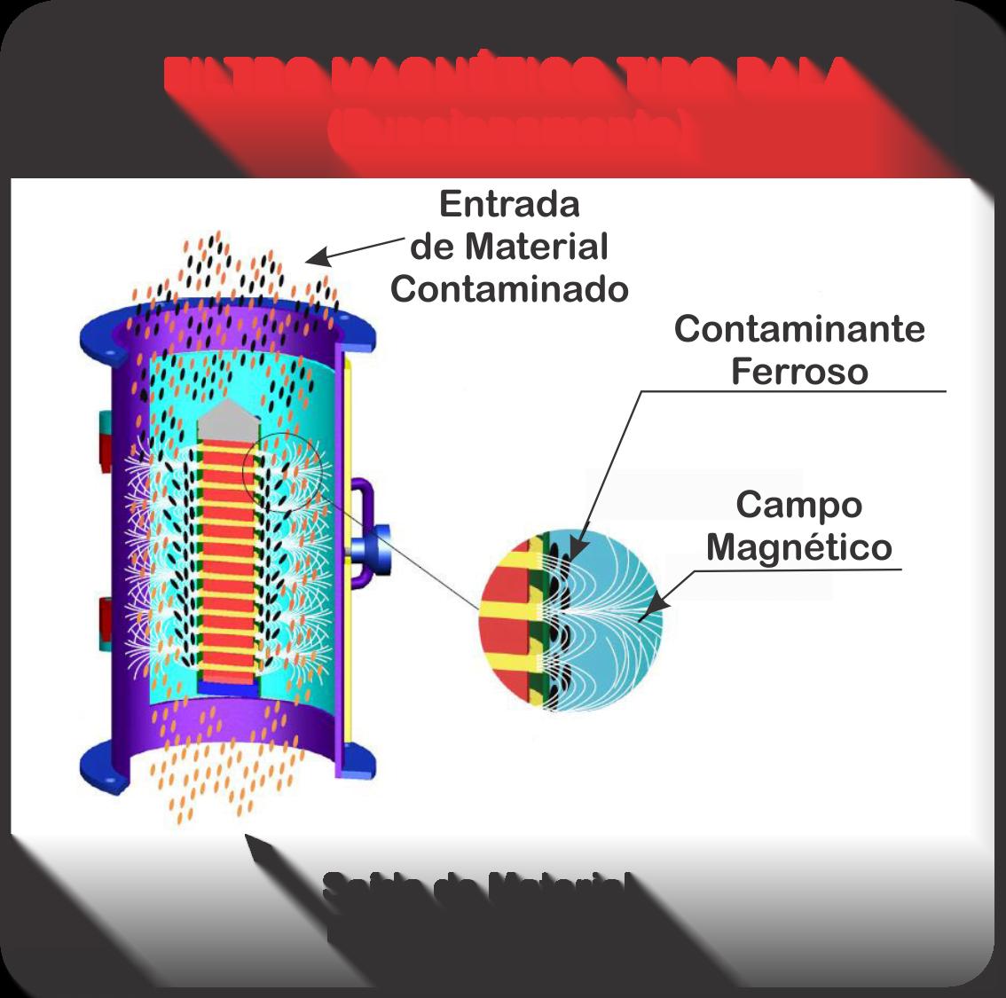 Diagrama de Funcionamento do Filtro Magnético tipo bala