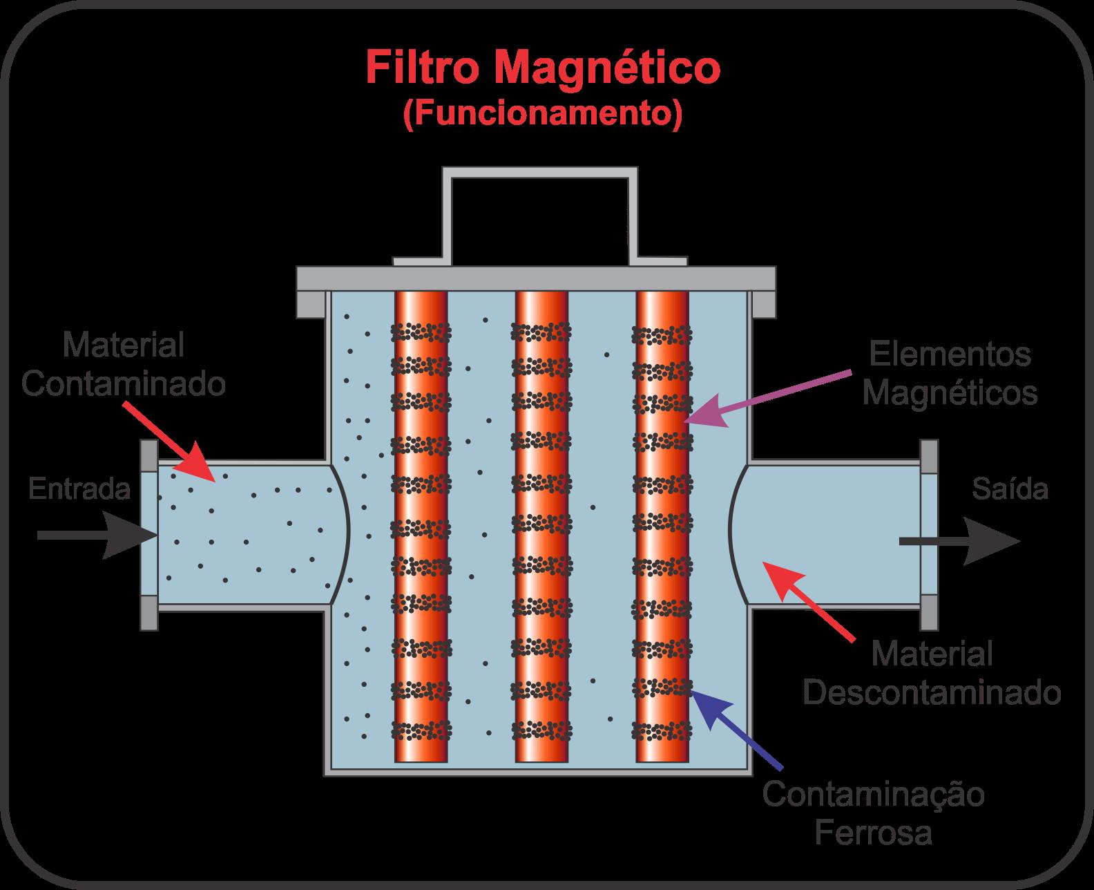 Diagrama de Funcionamento do Filtro Magnético ou armadilha Magnética