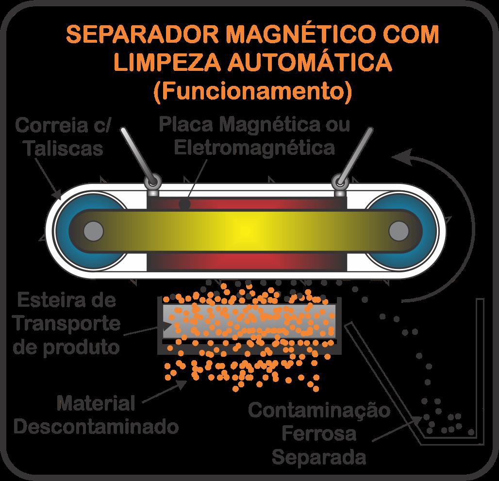 Diagrama de funcionamento de separador magnético suspenso com limpeza automática
